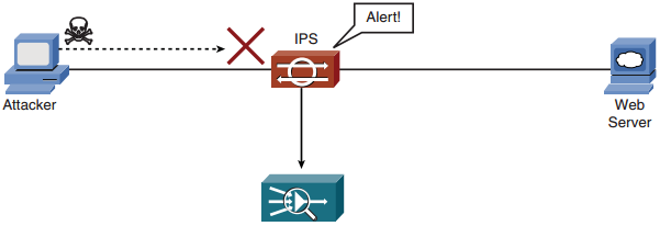 ips-system-ids, network security, saldırı tespit ve önleme
